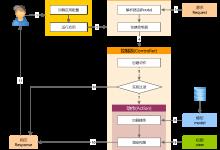 YII2的目录结构与运行流程-mbku
