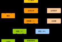 YII2 结构概述(Overview)-mbku
